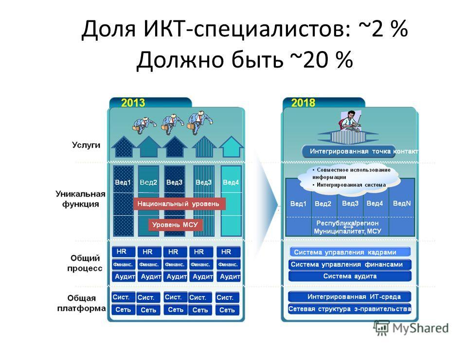 Доля ИКТ-специалистов: ~2 % Должно быть ~20 %