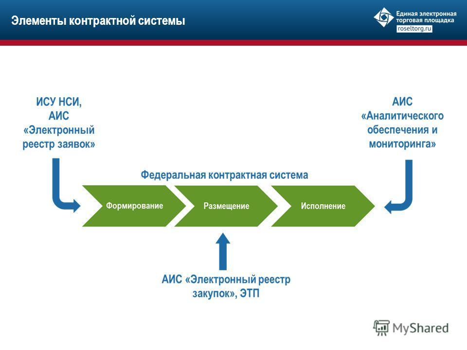 Элементы контрактной системы