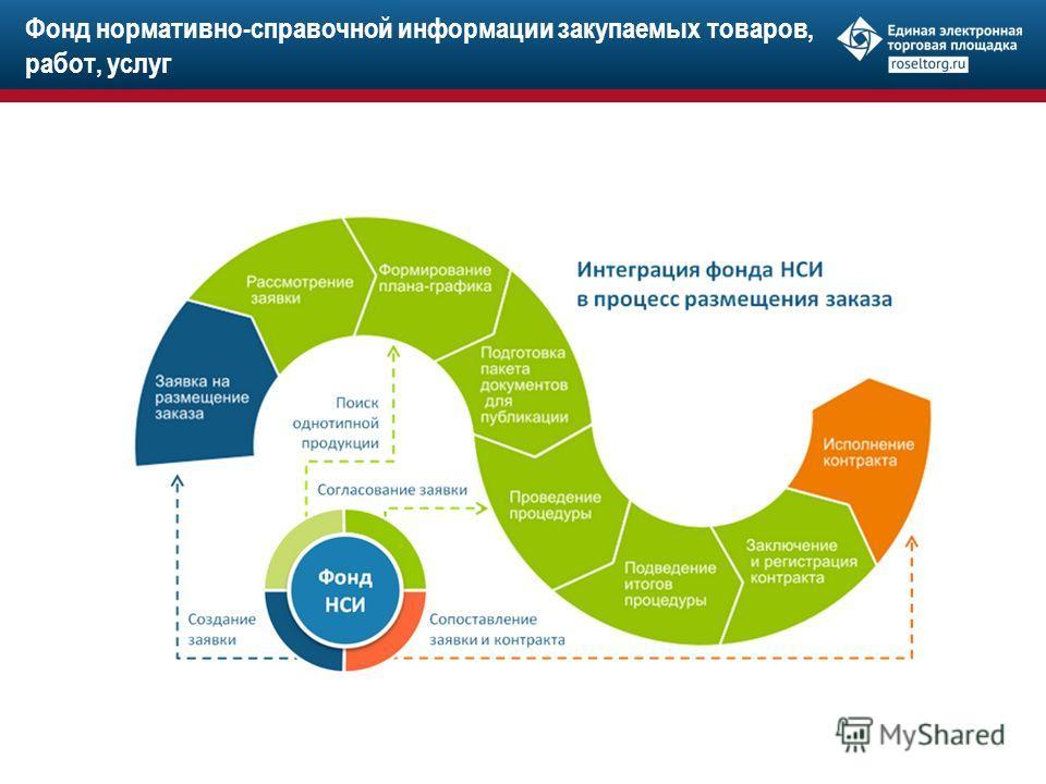 Фонд нормативно-справочной информации закупаемых товаров, работ, услуг