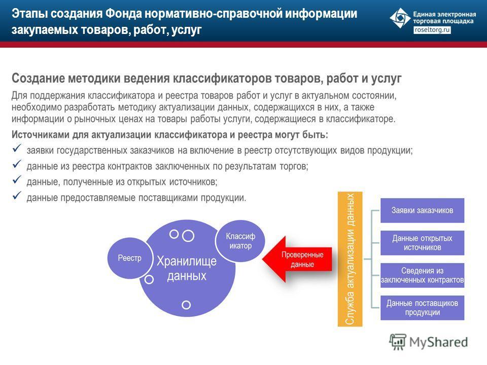 Этапы создания Фонда нормативно-справочной информации закупаемых товаров, работ, услуг