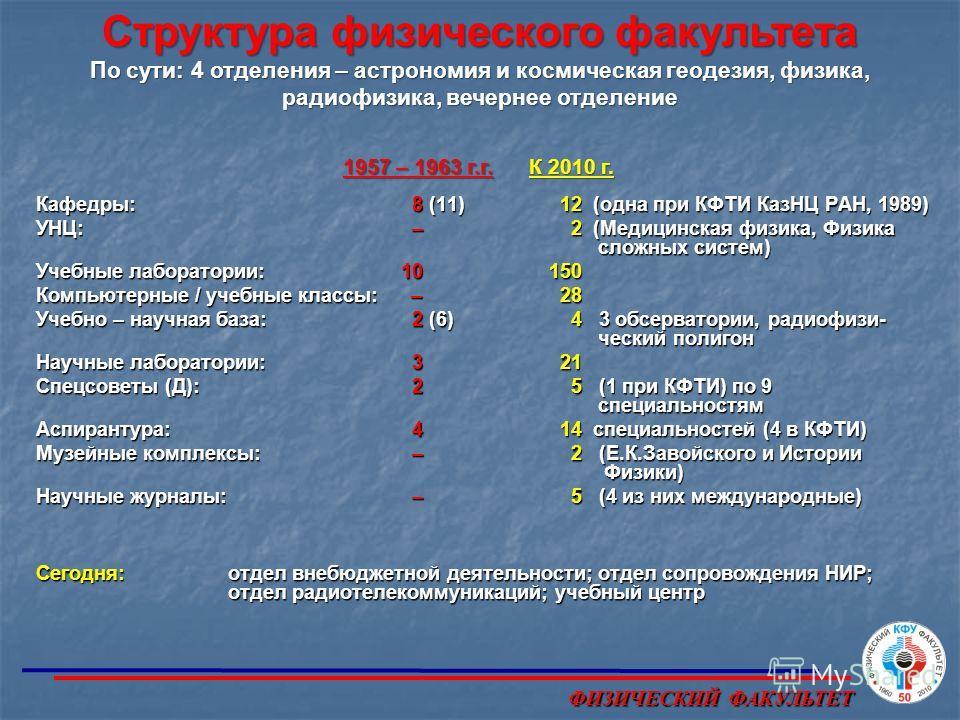 Кафедры: 8 (11) 12 (одна при КФТИ КазНЦ РАН, 1989) УНЦ: – 2 (Медицинская физика, Физика сложных систем) Учебные лаборатории: 10 150 Компьютерные / учебные классы: – 28 Учебно – научная база: 2 (6) 4 3 обсерватории, радиофизи- ческий полигон Научные л