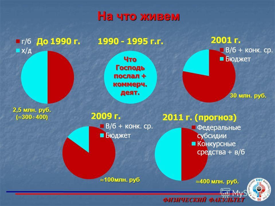 На что живем 30 млн. руб. 2,5 млн. руб. ( 300 400) 400 млн. руб. 400 млн. руб. 100млн. руб 100млн. руб