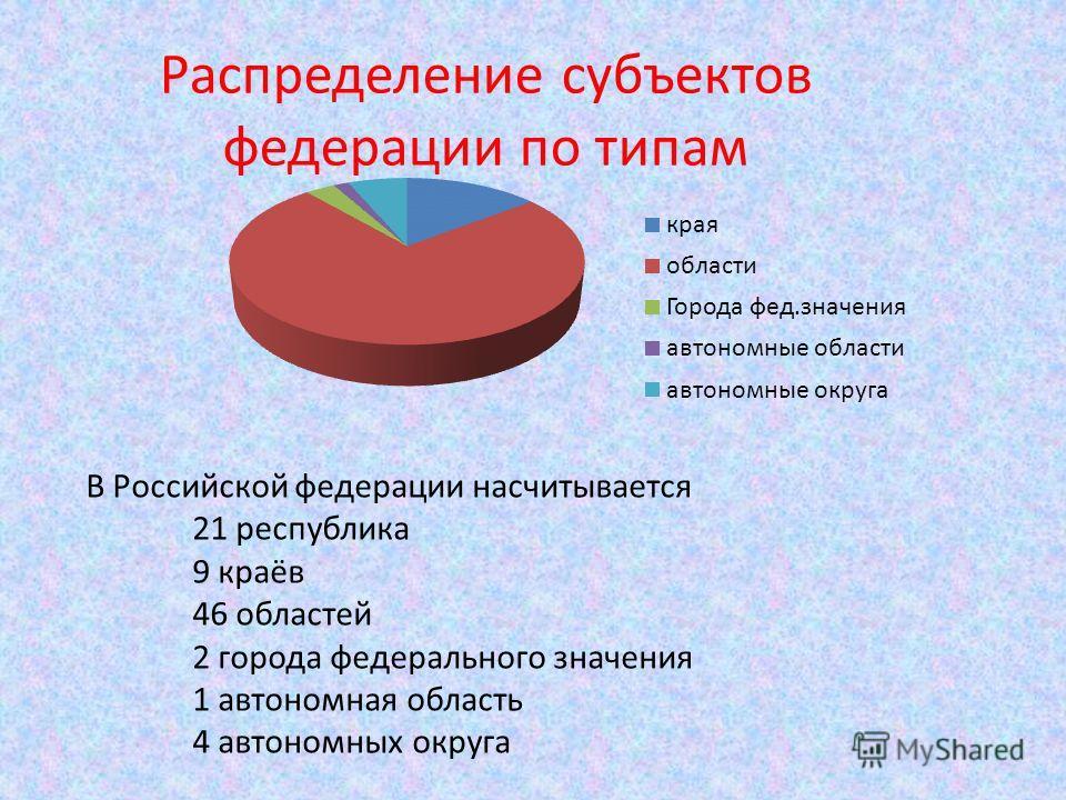 В Российской федерации насчитывается 21 республика 9 краёв 46 областей 2 города федерального значения 1 автономная область 4 автономных округа