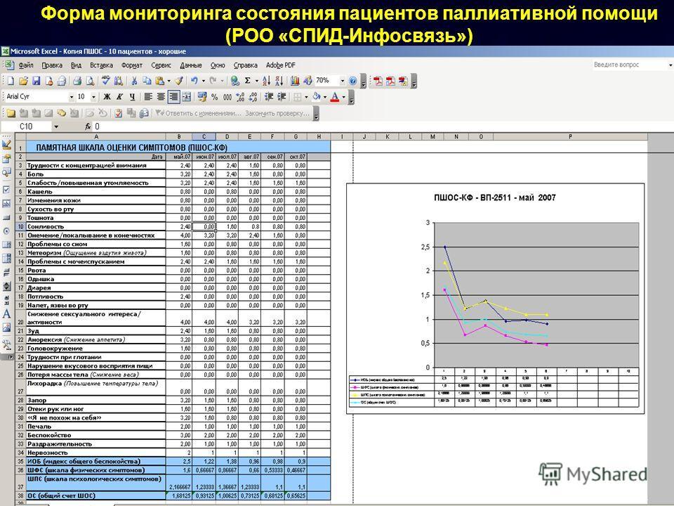 Форма мониторинга состояния пациентов паллиативной помощи (РОО «СПИД-Инфосвязь»)