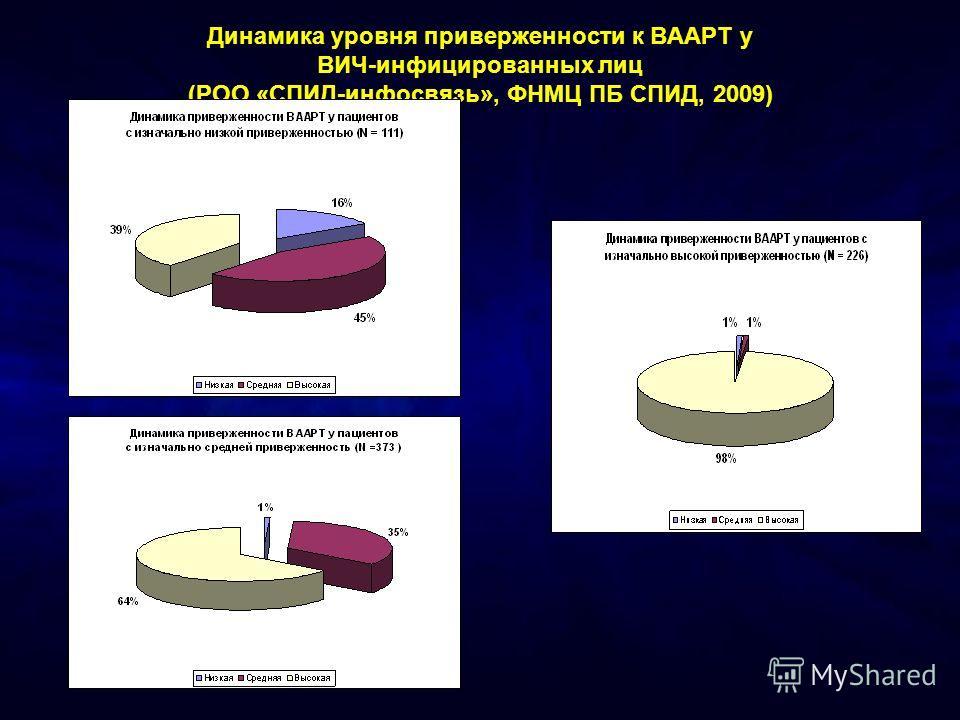Динамика уровня приверженности к ВААРТ у ВИЧ-инфицированных лиц (РОО «СПИД-инфосвязь», ФНМЦ ПБ СПИД, 2009)