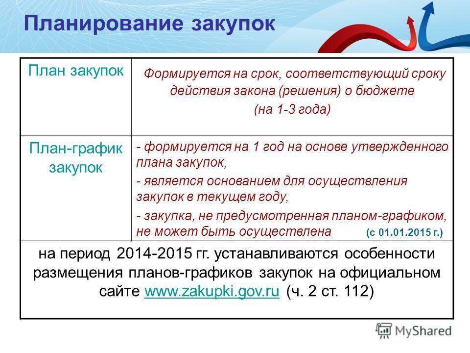 Планирование закупок План закупок Формируется на срок, соответствующий сроку действия закона (решения) о бюджете (на 1-3 года) План-график закупок - формируется на 1 год на основе утвержденного плана закупок, - является основанием для осуществления з