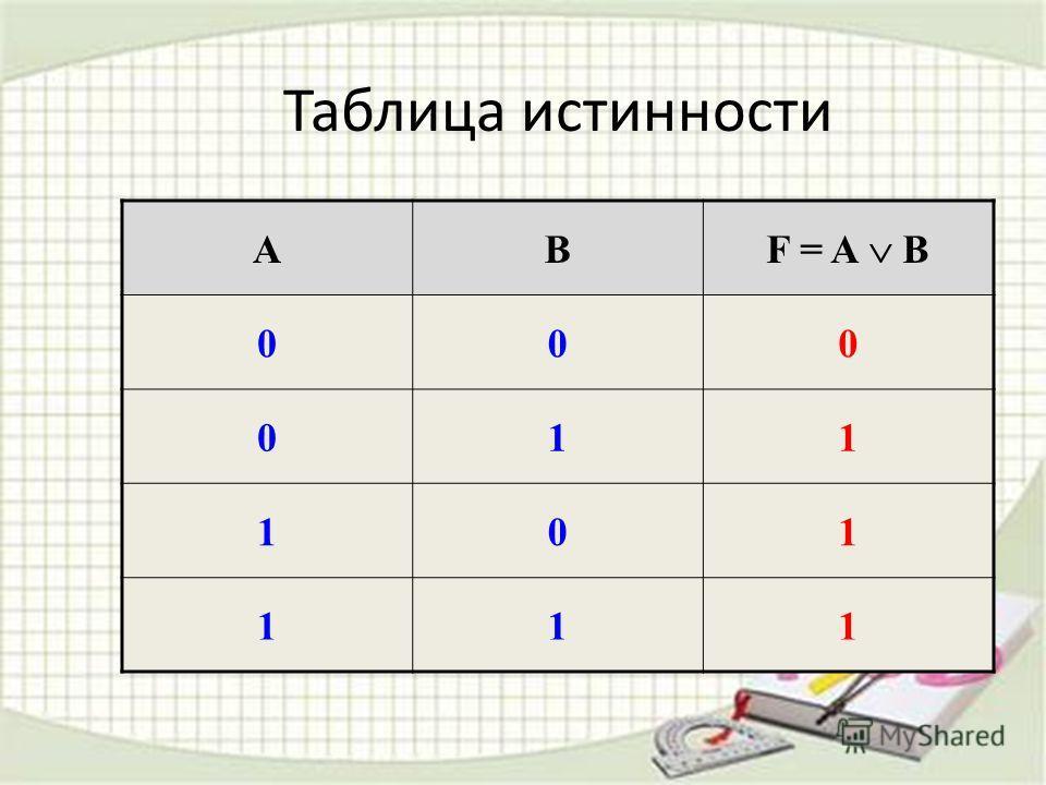 Таблица истинности AB F = A B 000 011 101 111