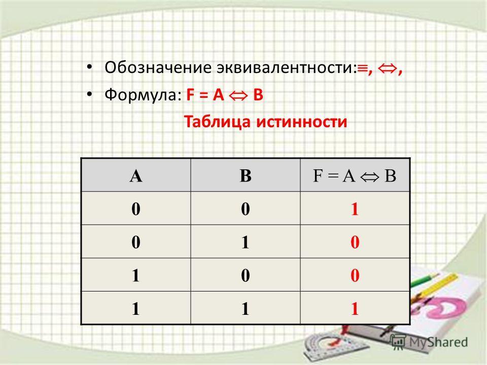 Обозначение эквивалентности:,, Формула: F = A B Таблица истинности AB F = A B 001 010 100 111