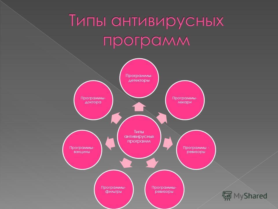 Типы антивирусных программ Программы- детекторы Программы- лекари Программы - ревизоры Программы- фильтры Программы- вакцины Программы- доктора