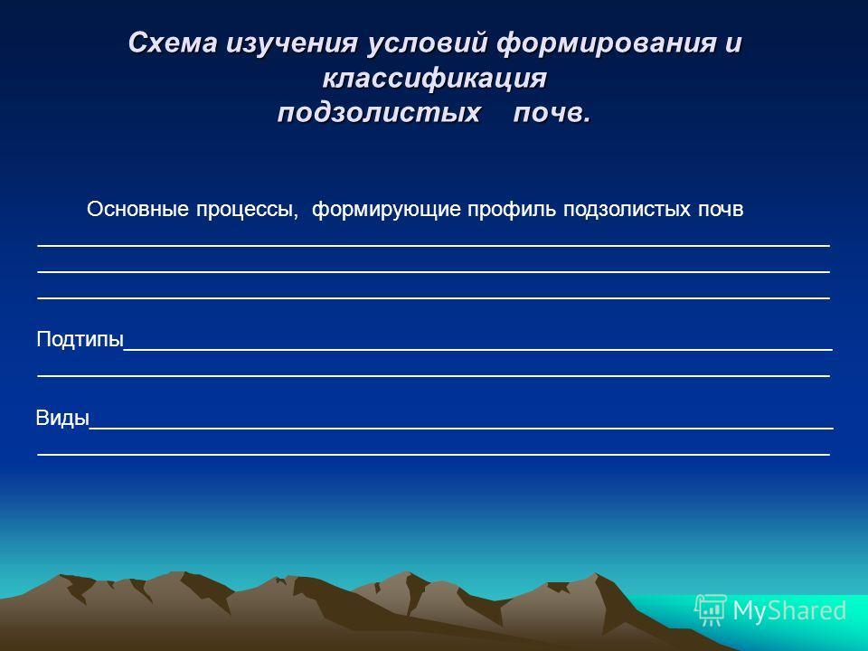 Схема изучения условий