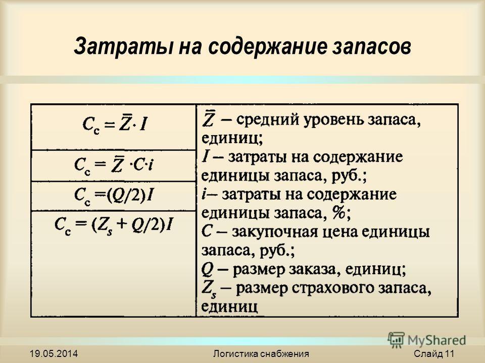 Затраты на содержание запасов 19.05.2014Логистика снабжения Слайд 11