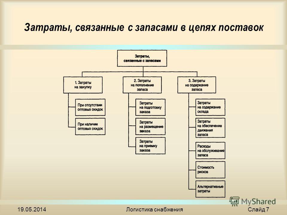 Затраты, связанные с запасами в цепях поставок 19.05.2014Логистика снабжения Слайд 7