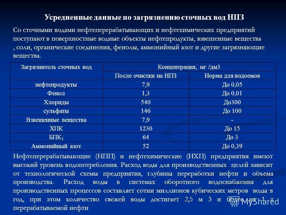 Усредненные данные по загрязнению сточных вод НПЗ Загрязнитель сточных водКонцентрация, мг /дм3 После очистки на НПЗНорма для водоемов нефтепродукты7,9До 0,05 Фенол1,3До 0,01 Хлориды540До300 сульфаты146До 100 Взвещенные вещества7,9- ХПК1230До 15 БПК