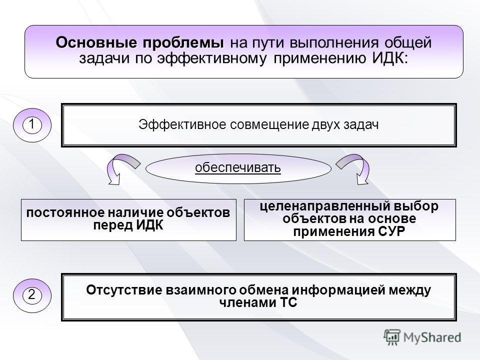 Отсутствие взаимного обмена информацией между членами ТС Эффективное совмещение двух задач Основные проблемы Основные проблемы на пути выполнения общей задачи по эффективному применению ИДК: постоянное наличие объектов перед ИДК целенаправленный выбо