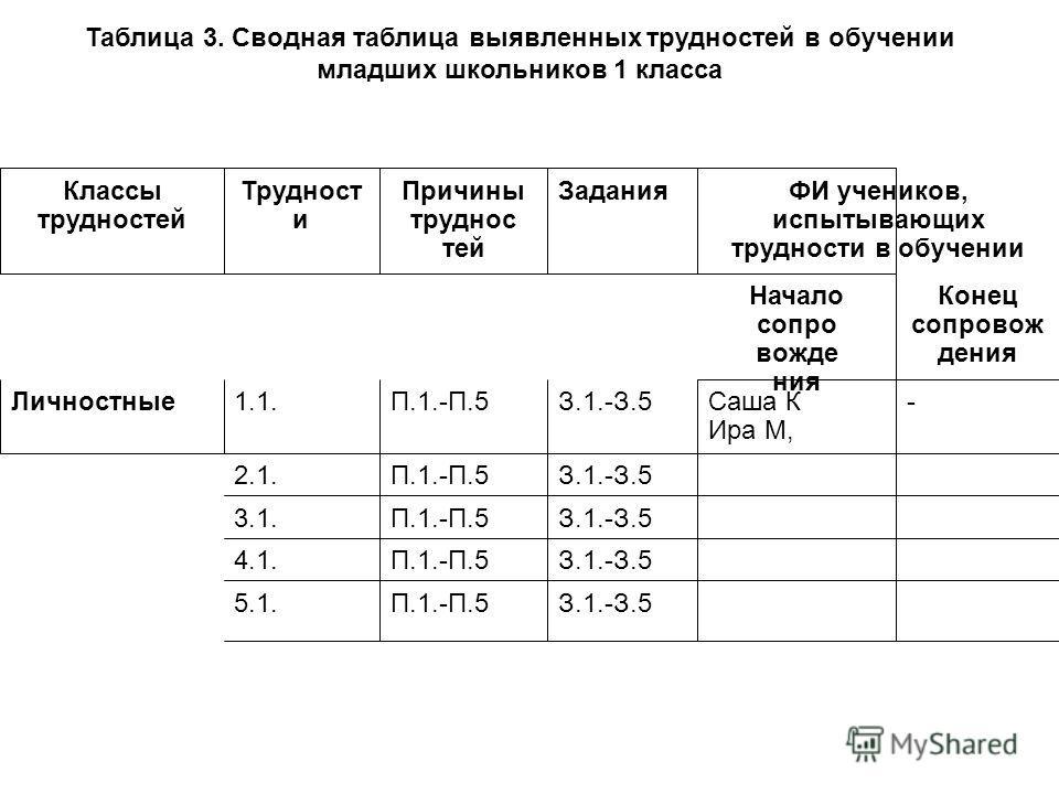 Таблица 3. Сводная таблица выявленных трудностей в обучении младших школьников 1 класса