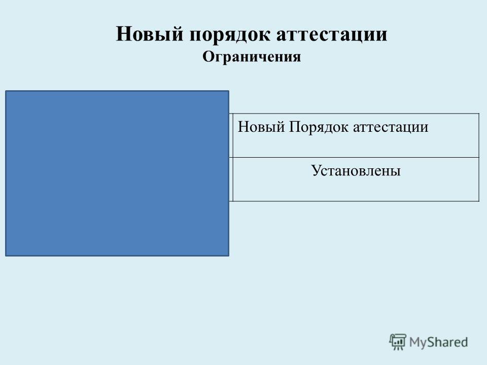 Новый порядок аттестации Ограничения Положение об аттестацииНовый Порядок аттестации Не установленыУстановлены