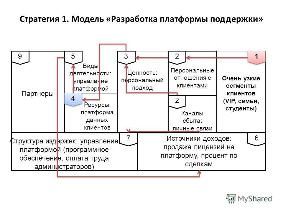 Очень узкие сегменты клиентов (VIP, семьи, студенты) Ценность: персональный подход Ресурсы: платформа данных клиентов Партнеры Виды деятельности: управление платформой Персональные отношения с клиентами Каналы сбыта: личные связи Источники доходов: п