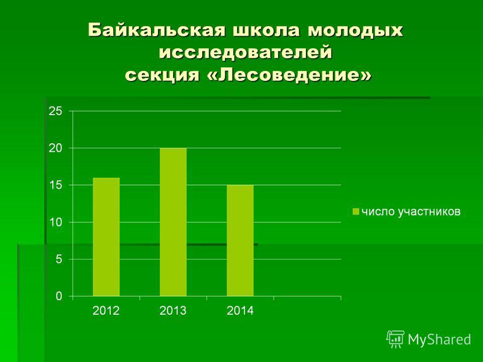 Байкальская школа молодых исследователей секция «Лесоведение»