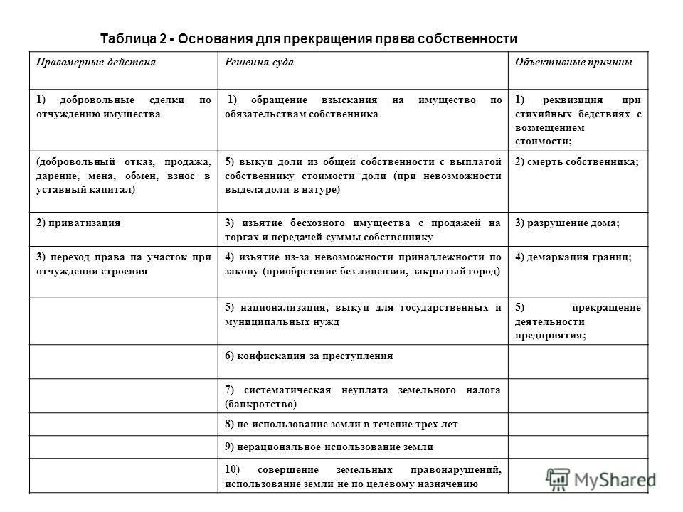 Таблица 2 - Основания для