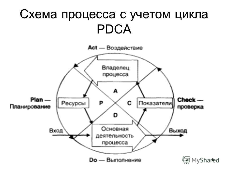 6 Схема процесса с учетом цикла PDCA