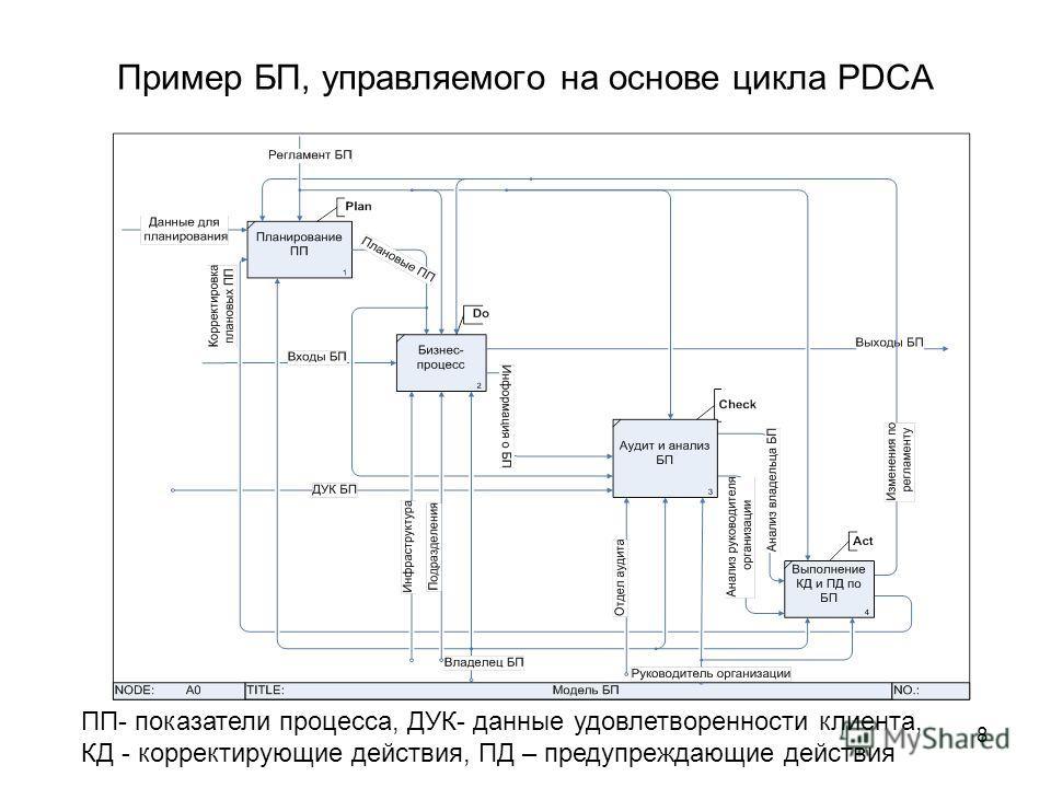 8 Пример БП, управляемого на основе цикла PDCA ПП- показатели процесса, ДУК- данные удовлетворенности клиента, КД - корректирующие действия, ПД – предупреждающие действия