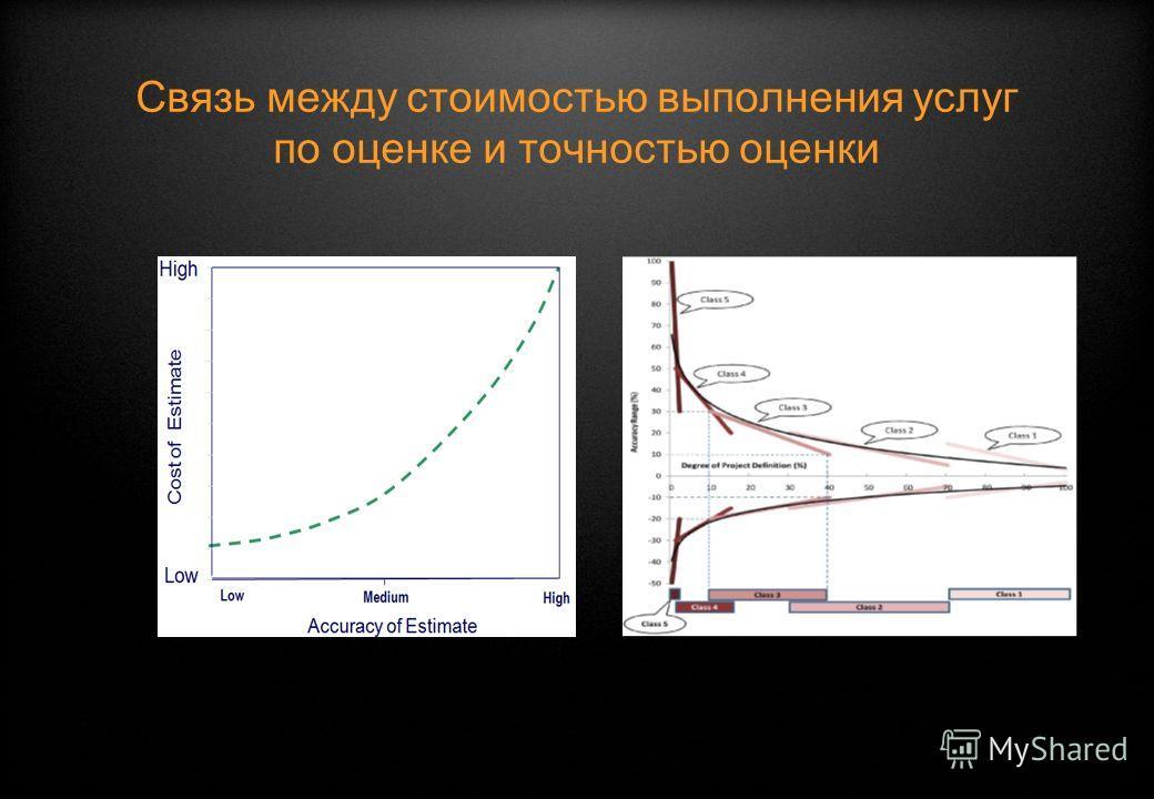 Связь между стоимостью выполнения услуг по оценке и точностью оценки