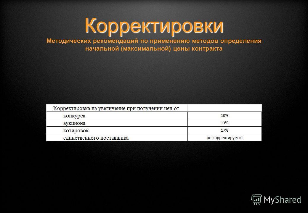 Корректировки Корректировки Методических рекомендаций по применению методов определения начальной (максимальной) цены контракта