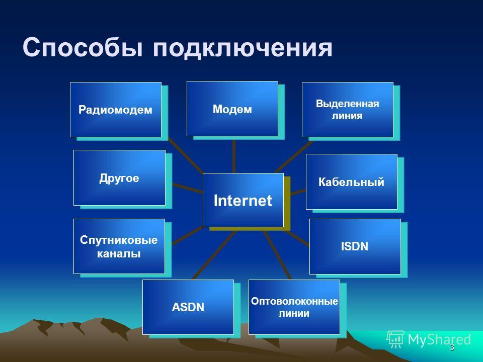 3 Способы подключения Internet Модем Выделенная линия КабельныйISDN Оптоволоконные линии ASDN Спутниковые каналы ДругоеРадиомодем