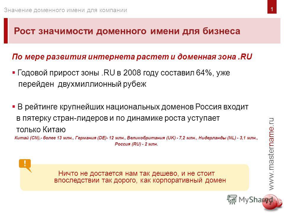 ! 1 Рост значимости доменного имени для бизнеса www.mastername.ru Значение доменного имени для компании По мере развития интернета растет и доменная зона.RU Годовой прирост зоны.RU в 2008 году составил 64%, уже перейден двухмиллионный рубеж В рейтинг