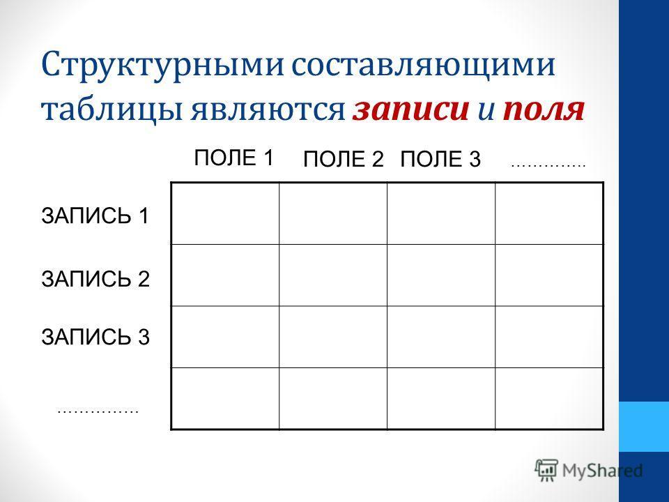 Структурными составляющими таблицы являются записи и поля ПОЛЕ 1 ПОЛЕ 2ПОЛЕ 3 ………….. ЗАПИСЬ 1 ЗАПИСЬ 2 ЗАПИСЬ 3 ……………