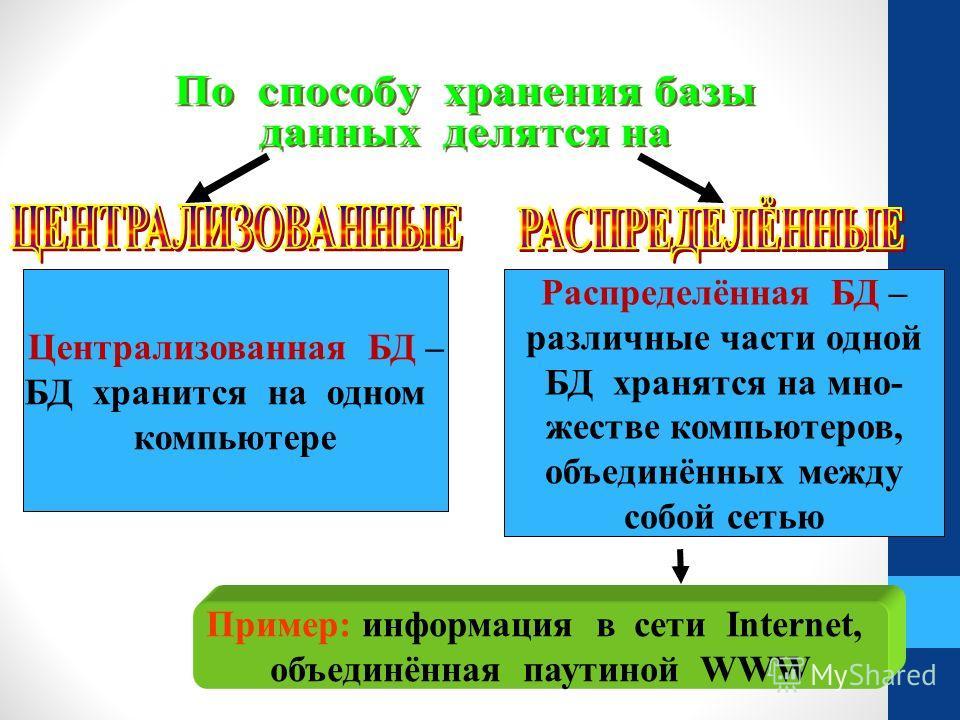 Централизованная БД – БД хранится на одном компьютере Распределённая БД – различные части одной БД хранятся на мно- жестве компьютеров, объединённых между собой сетью Пример: информация в сети Internet, объединённая паутиной WWW