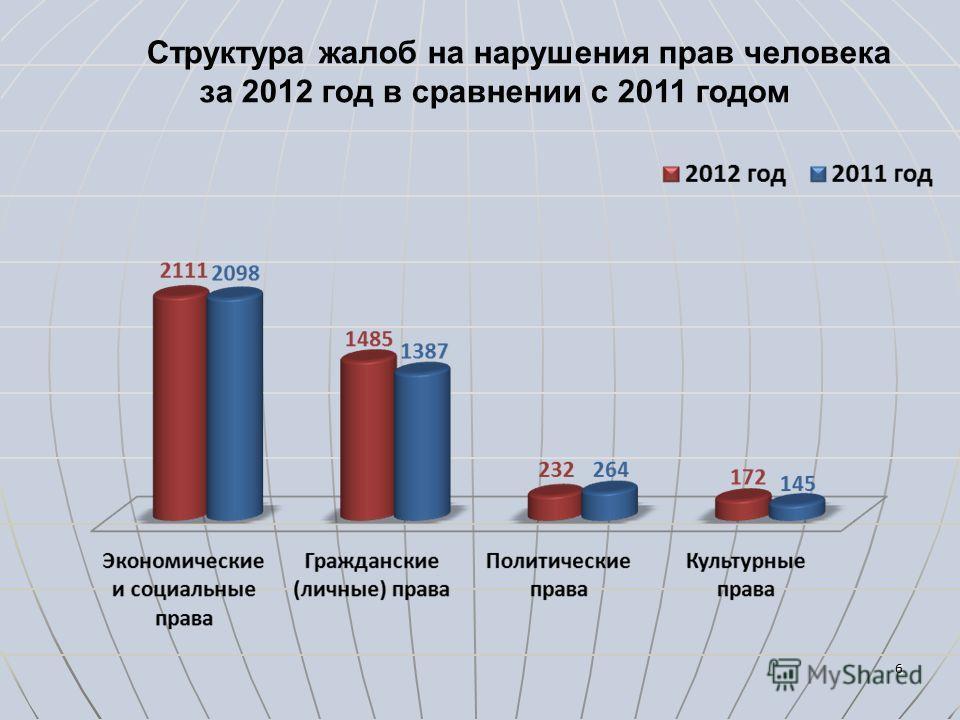 66 Структура жалоб на нарушения прав человека за 2012 год в сравнении с 2011 годом