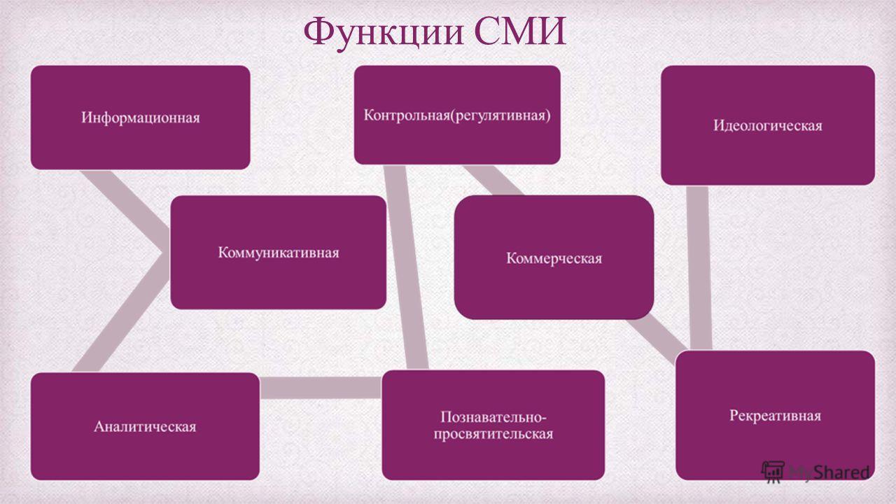 Функции СМИ