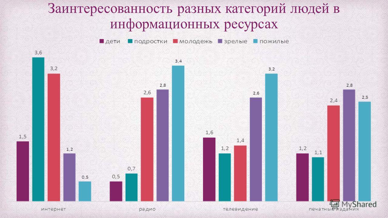 Заинтересованность разных категорий людей в информационных ресурсах