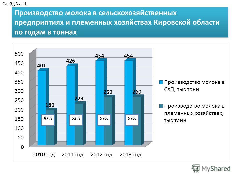 Производство молока в сельскохозяйственных предприятиях и племенных хозяйствах Кировской области по годам в тоннах Слайд 11