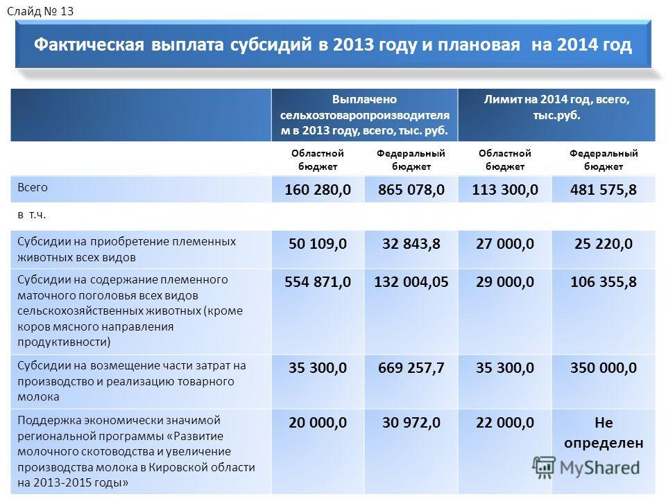 Выплачено сельхозтоваропроизводителя м в 2013 году, всего, тыс. руб. Лимит на 2014 год, всего, тыс.руб. Областной бюджет Федеральный бюджет Областной бюджет Федеральный бюджет Всего 160 280,0865 078,0113 300,0481 575,8 в т.ч. Субсидии на приобретение