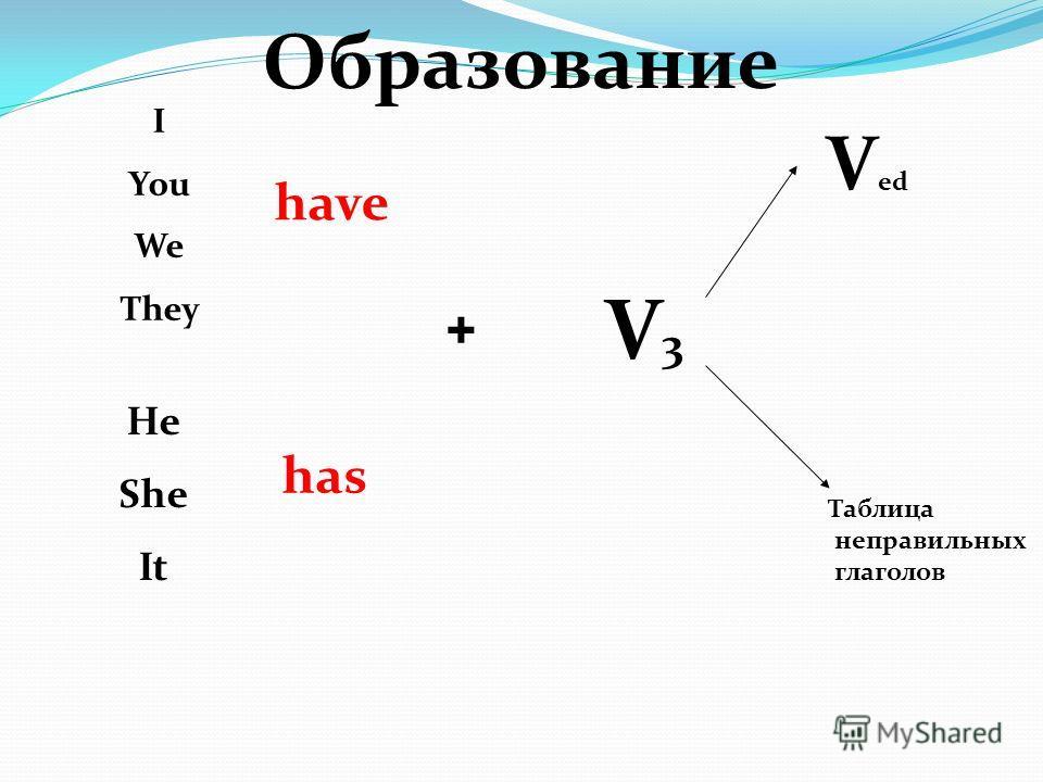 Образование I You We They He She It have has + V3V3 V ed Таблица неправильных глаголов