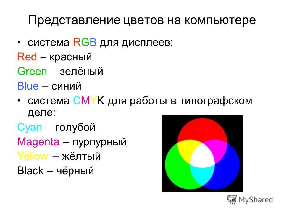 Представление цветов на компьютере система RGB для дисплеев: Red – красный Green – зелёный Blue – синий система CMYK для работы в типографском деле: Cyan – голубой Magenta – пурпурный Yellow – жёлтый Black – чёрный