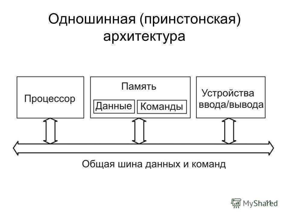 11 Одношинная (принстонская) архитектура