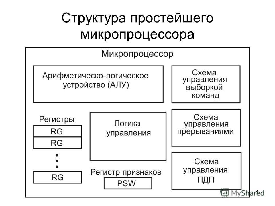 4 Структура простейшего микропроцессора