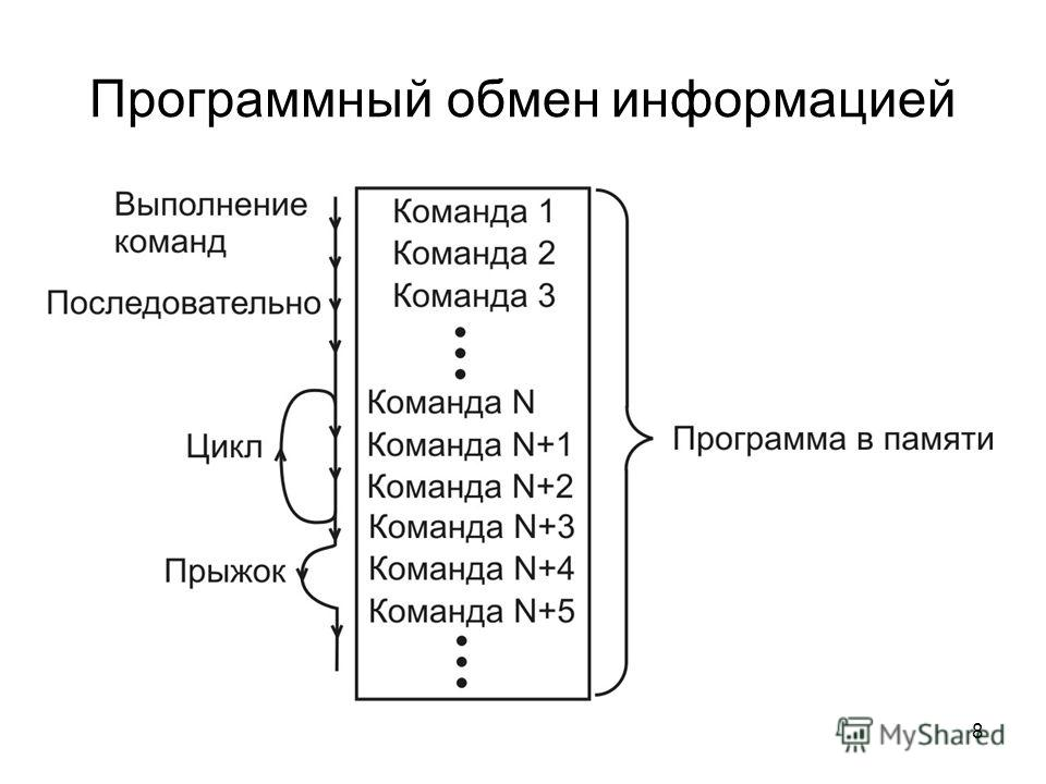 8 Программный обмен информацией
