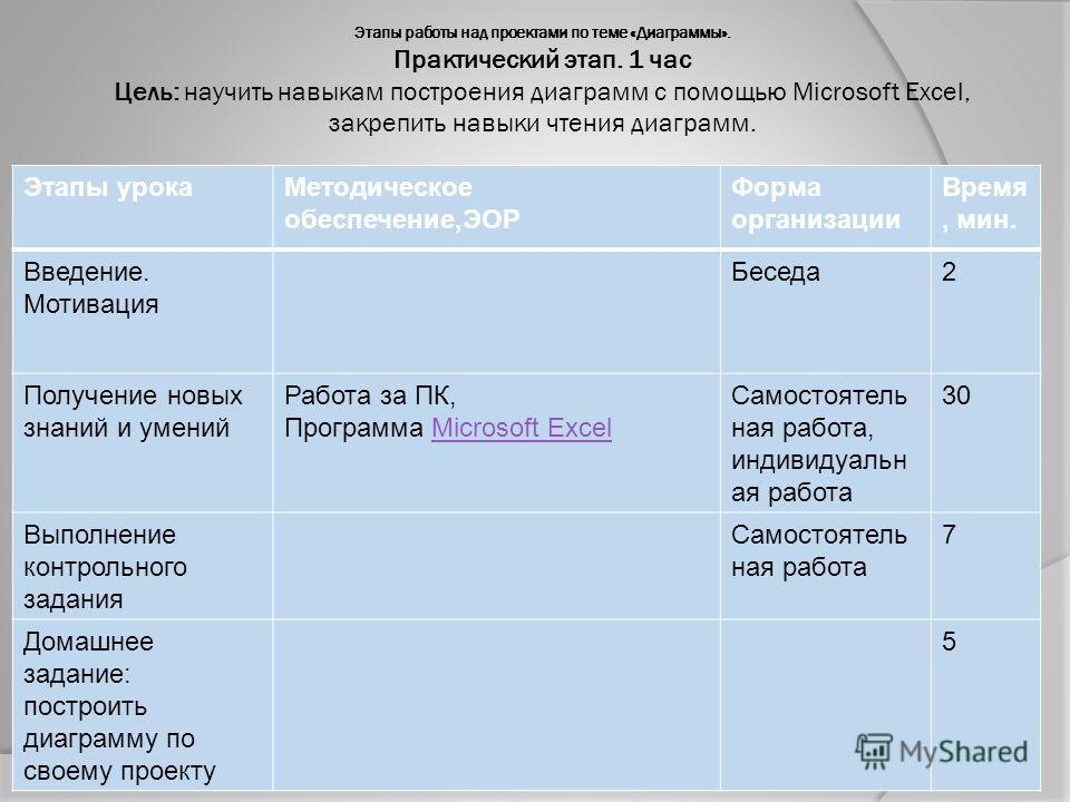 Этапы работы над проектами по теме «Диаграммы». Практический этап. 1 час Цель: научить навыкам построения диаграмм с помощью Microsoft Excel, закрепить навыки чтения диаграмм. Этапы урокаМетодическое обеспечение,ЭОР Форма организации Время, мин. Введ