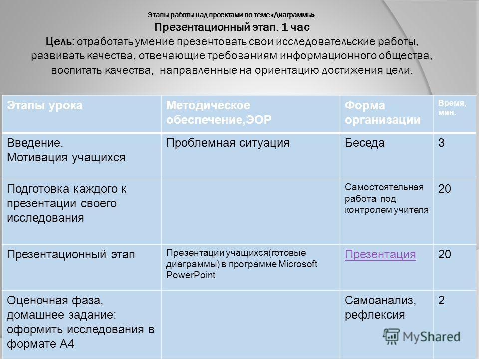 Этапы работы над проектами по теме «Диаграммы». Презентационный этап. 1 час Цель: отработать умение презентовать свои исследовательские работы, развивать качества, отвечающие требованиям информационного общества, воспитать качества, направленные на о