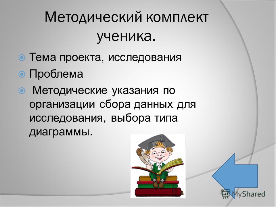 Методический комплект ученика. Тема проекта, исследования Проблема Методические указания по организации сбора данных для исследования, выбора типа диаграммы.