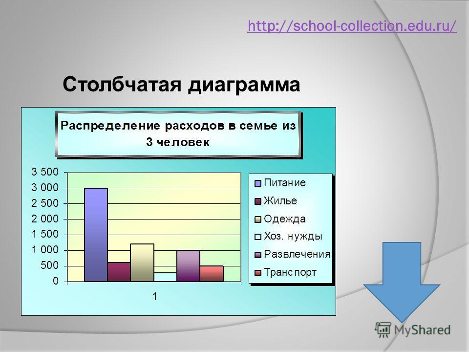 http://school-collection.edu.ru/ Столбчатая диаграмма