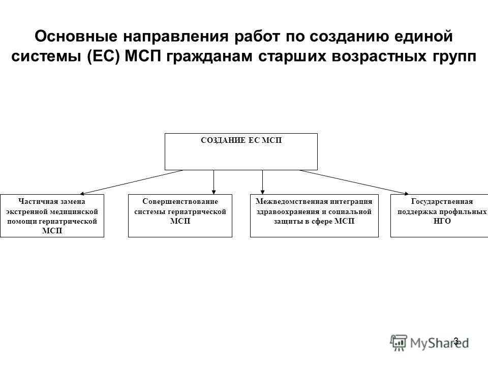 3 Основные направления работ по созданию единой системы (ЕС) МСП гражданам старших возрастных групп СОЗДАНИЕ ЕС МСП Частичная замена экстренной медицинской помощи гериатрической МСП Совершенствование системы гериатрической МСП Межведомственная интегр