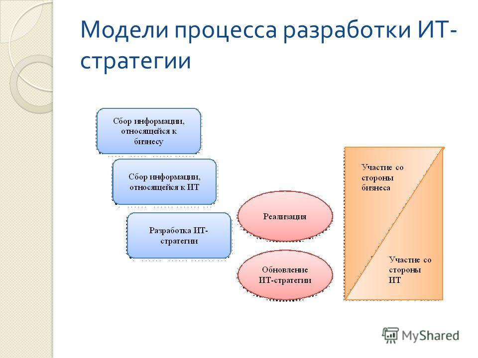 Модели процесса разработки ИТ - стратегии