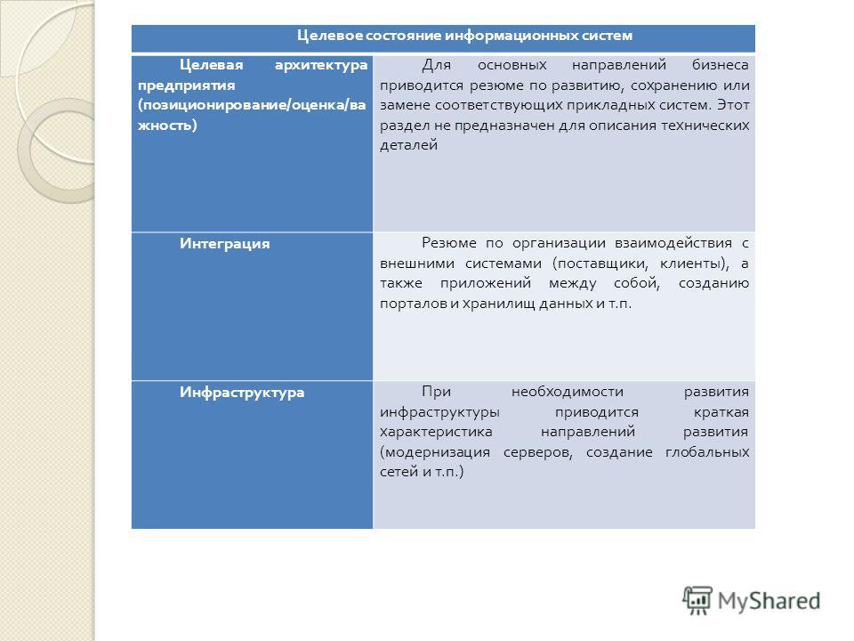 Целевое состояние информационных систем Целевая архитектура предприятия ( позиционирование / оценка / ва жность ) Для основных направлений бизнеса приводится резюме по развитию, сохранению или замене соответствующих прикладных систем. Этот раздел не