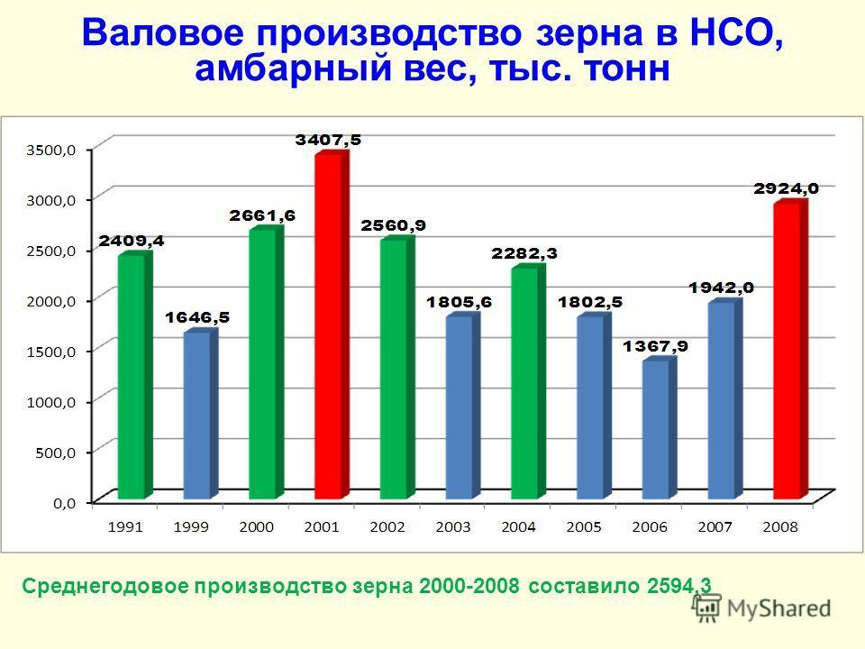 Валовое производство зерна в НСО, амбарный вес, тыс. тонн Среднегодовое производство зерна 2000-2008 составило 2594,3