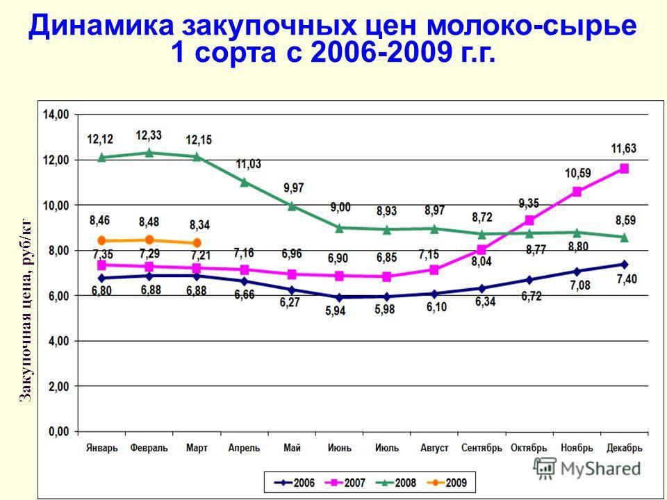 Динамика закупочных цен молоко-сырье 1 сорта с 2006-2009 г.г. Закупочная цена, руб/кг
